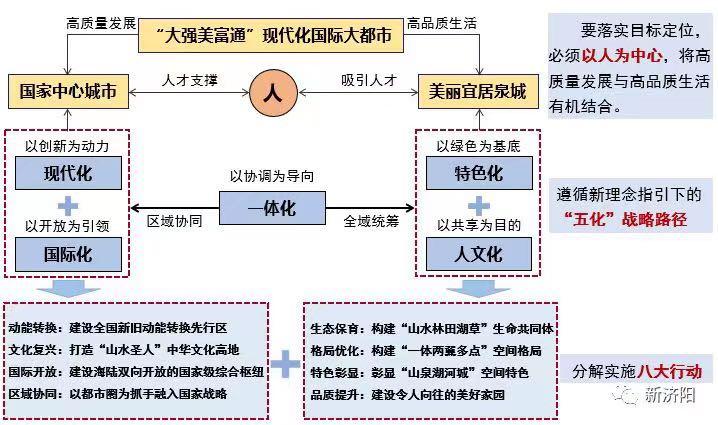 济南发展战略规划出台,济阳城区在内的这